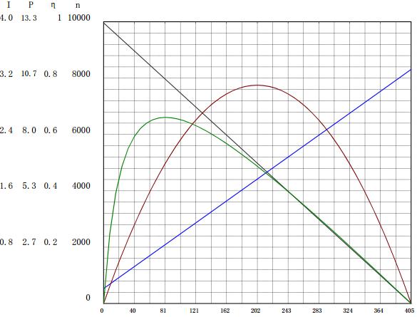2430-12V曲线图