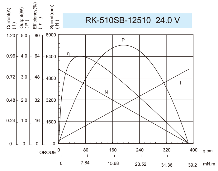ギヤボックスモーター-37JPG3429_RK-510SB-12510-24.0V
