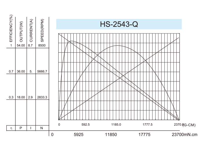 Coreless-DC-Motor_HS-2543-Q-